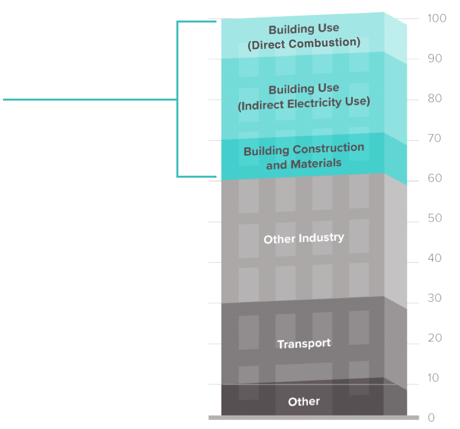 chart-building-use-rev